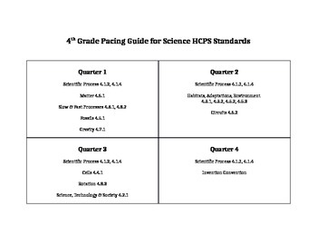 Quarterly Pacing for 4th Grade HCPSIII Science