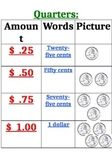 Quarters Chart