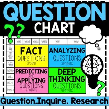 Question Chart