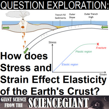 Question Exploration: Does Stress and Strain Effect Elasticity of Earth's Crust?