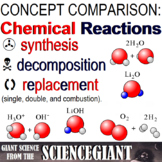 Question Exploration: What Are Chemical Reactions?