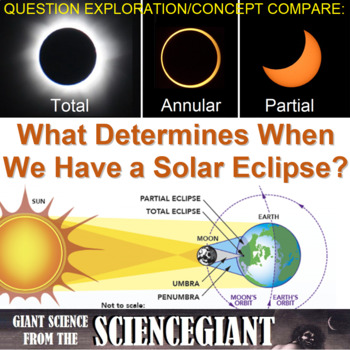 Question Exploration: What Determines When We Have a Solar Eclipse?