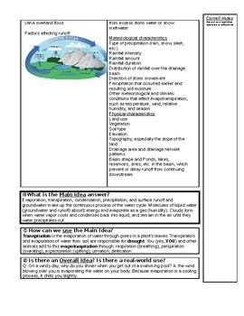 Question Exploration: What Processes Are Involved in the Water Cycle?