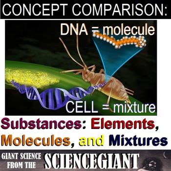 Question Exploration and Frame: Substances - Elements, Molecules, and Mixtures