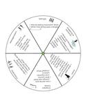 Question Wheel for Literature  2-6th Grade