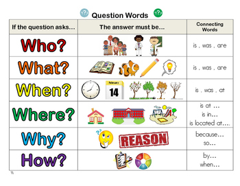 Question Words Poster / Student Resource