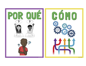 Question Words Posters – Spanish | Carteles de Palabras de Preguntas – Español