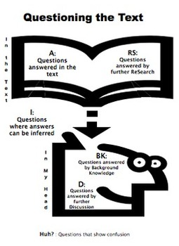 Questioning the Text Comprehension Strategy Notepage and Coding Strategy