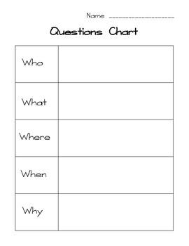 Questions Chart