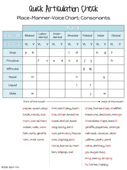 Articulation Assessment & IPA Chart