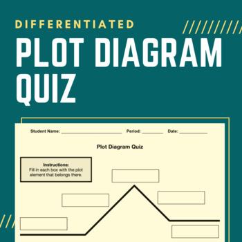 Quick, Differentiated Plot Diagram Quiz / Plot Structure Quiz