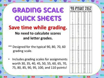 Quick Grade - Grading Scale Score Sheets -designed for 100