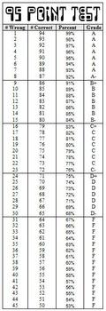 quick grade grading scale score sheets designed for 100 92 84 76 68 scale quick grade grading scale score sheets designed for 100 92 84 76 68 scale