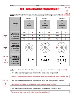 Quiz - Drawing Bohr and Electron Dot (or Lewis Dot) Diagrams