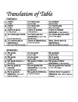 Quiz (J'aime ~ Me Gusta) French & Spanish