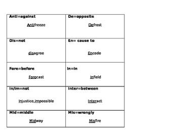 Quiz Quiz trade (prefixes)