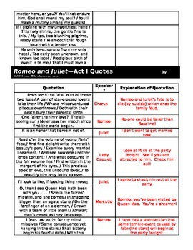 Shakepeare's Romeo and Juliet Quotation Activities