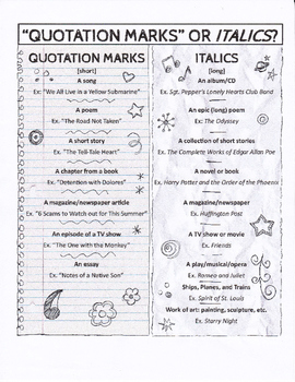 Quotation Marks or Italics? by Mrs Pilgreen's English Classroom | TpT