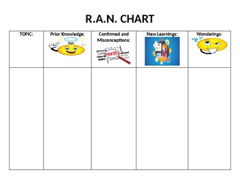 R.A.N. Chart Informational Writing