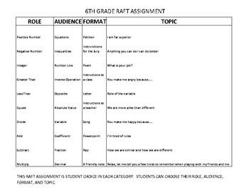 RAFT 6TH GRADE MATH- BASIC OPER, POSITIVE NEGATIVE NUMBERS EQUATIONS