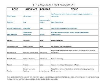 RAFT 6TH GRADE MATH- MEASUREMENT, EXPONENTS, RATIO, EQUATIONS, FRACTIONS PERCENT
