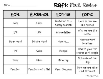 RAFT Reveiw - Math