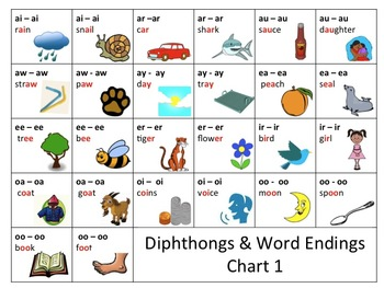 READING Common Core Aligned Phonics Diphthong and Word Ending Practice Charts