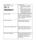 REAL ESTATE VOCABULARY SET ONE: PROPERTY