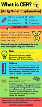 REAL Science - Fun CER Infographics