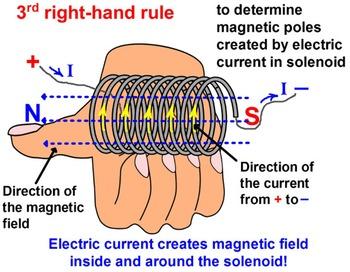 PHYSICS LESSONS: Electromagnetism Electromagnetic Induction Test Prep Worksheets