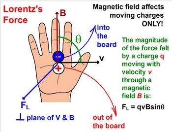 PHYSICS LESSONS: Electromagnetism Electromagnetic Inductio