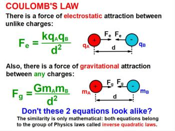 PHYSICS ELECTRICITY: Electrostatics, Charges, Coulomb's Law Test Prep Worksheets