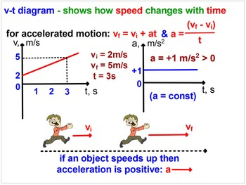 ACCELERATED MOTION. MY PHYSICS LESSONS. Problems, Graphs, Test Prep Worksheets.