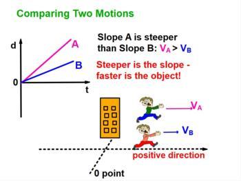 PHYSICS LESSONS: Kinematics: Uniform Motion, Problems, Test Quiz Prep Worksheets