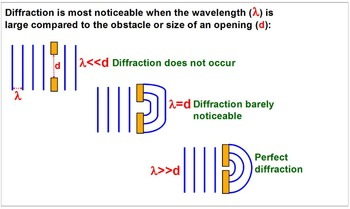 PHYSICS: WAVES: Reflection, Refraction, Diffraction. Test/Quiz Prep Worksheets