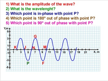 PHYSICS LESSONS: What Are Waves? Properties Of Waves. Test Quiz Prep Worksheets