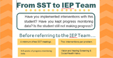RESPONSE TO INTERVENTION - TO REFER OR NOT TO REFER (Editable)