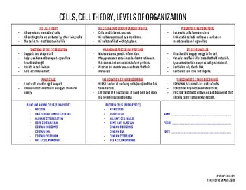REVIEW Sheet for Cells AND Cell Theory