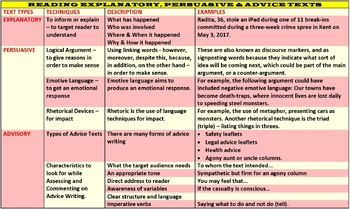 REVIEWS & DESCRIPTIONS - READING SKILLS: LESSON & RESOURCES