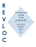 REVLOC Syllable Division Poster