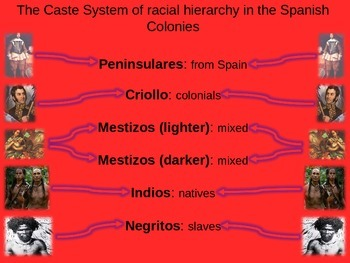 REVOLUTIONS UNIT - (PART 5 Latin American Revolutions) vis