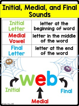 RF.K.2.d- CVC Words- Initial, Medial, and Final Sounds