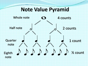 RHYTHM: Note Value Pyramid