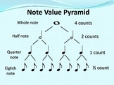 Free Music Poster: RHYTHM Note Value Pyramid