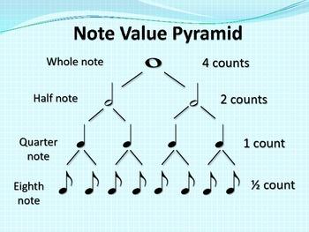 RHYTHM: Note Value Pyramid
