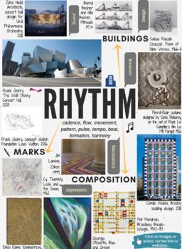RHYTHM - theme mind-map interactive artist links - AQA GCSE ESA 2020