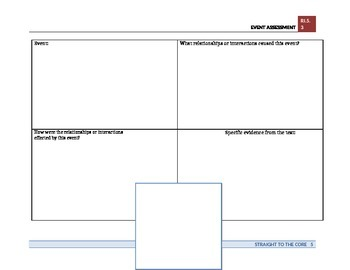 RI 5.3 Event Assessment