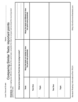 RI.2.9 Second Grade Common Core Worksheets, Activity, and Poster