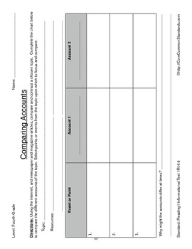 RI.4.6 Fourth Grade Common Core Worksheets, Activity, and Poster