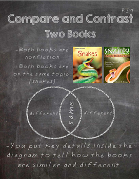 RI9 Compare and Contrast Two books Anchor Chart- 3rd Grade